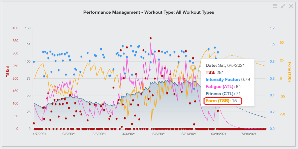 A chart showing Training Peaks data